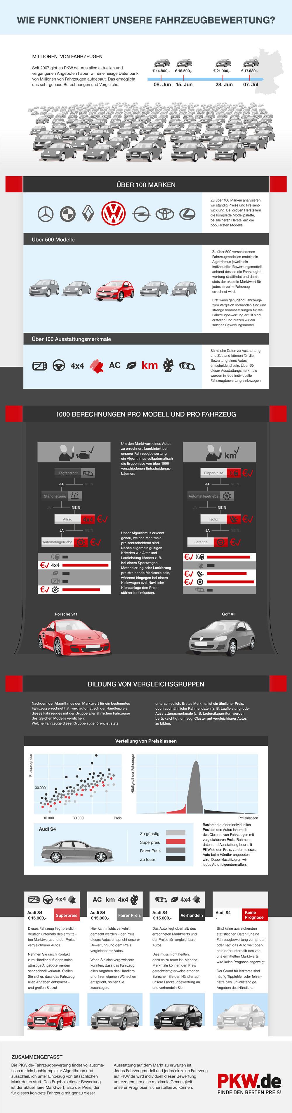 Gebrauchtwagen mit Preis Check PKW